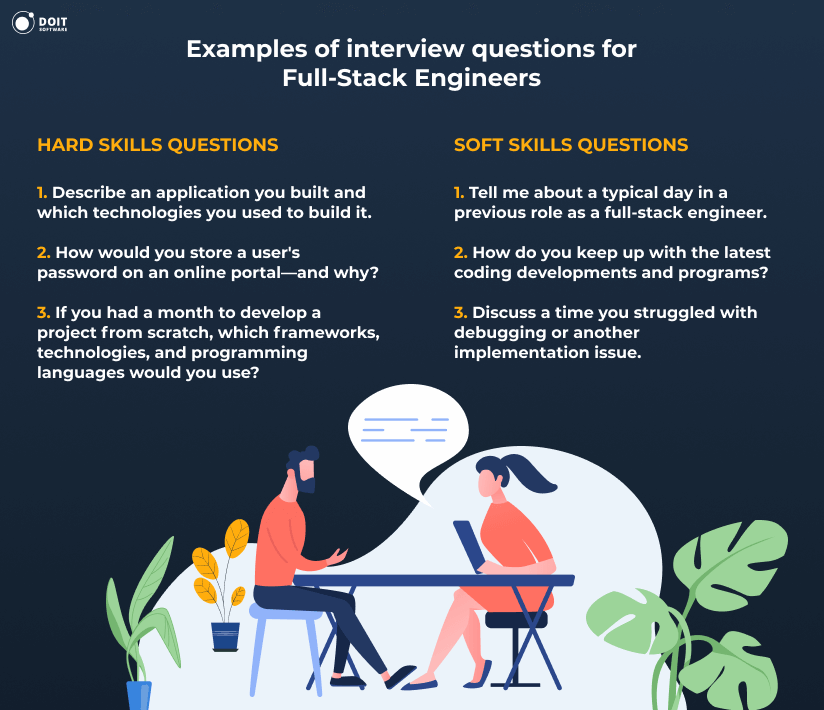 Hire Full Stack developers Examples of interview questions