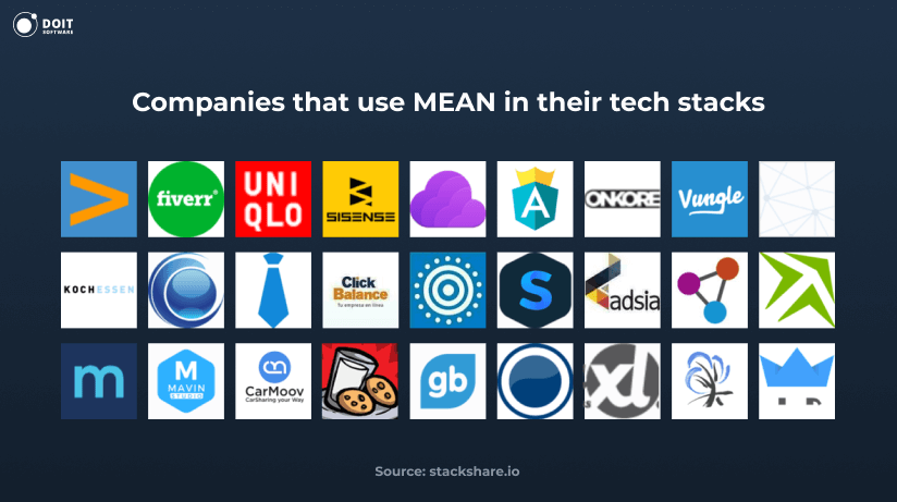 companies that use mean