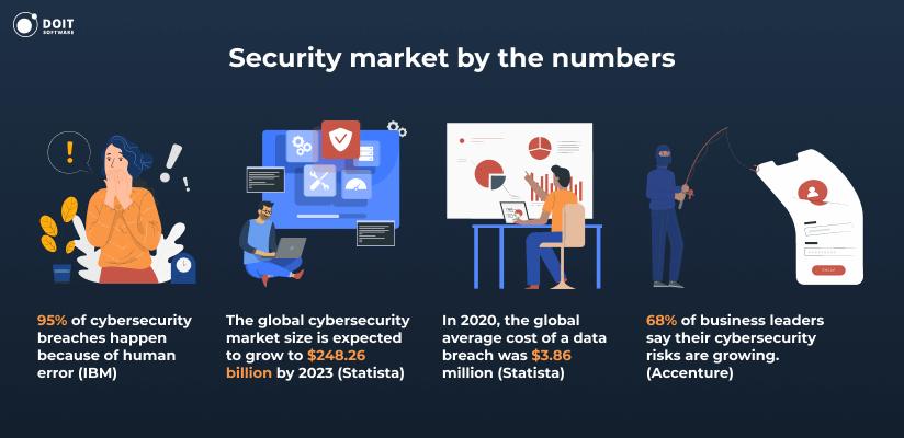 Hire security developer