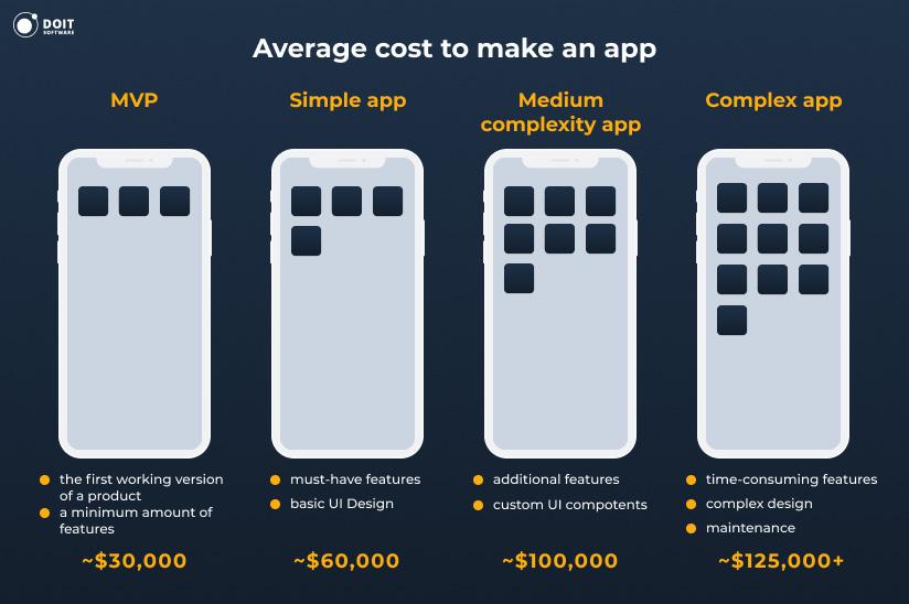 app dev average cost
