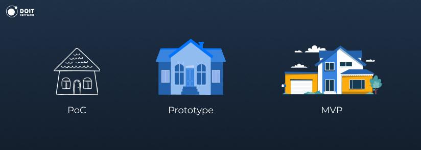 mobile-app-development-PoC-Prototype-MVP