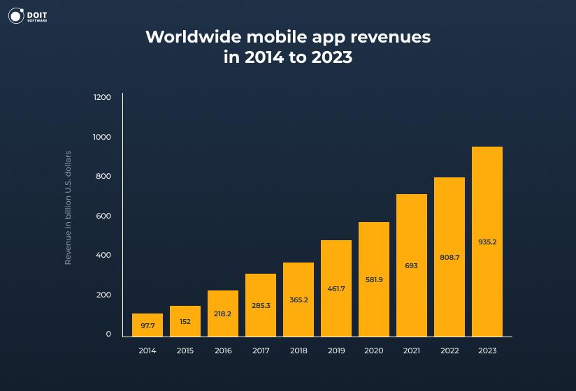 mobile app development worldwide mobile app