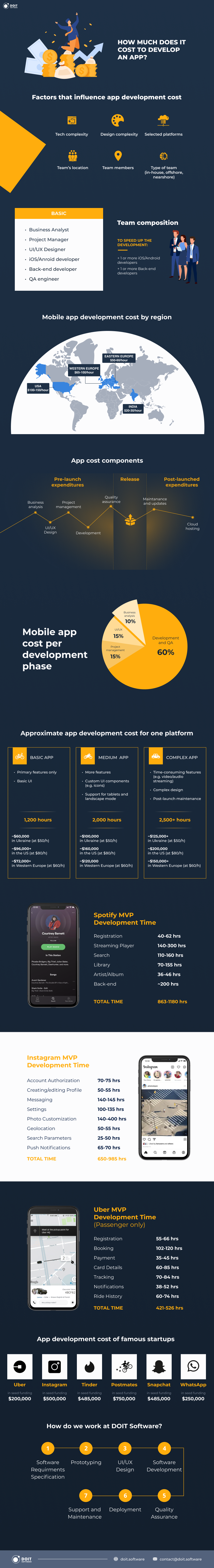 app development cost guide